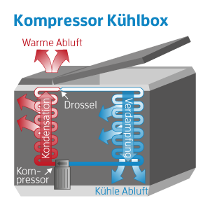 kompressor kuehlbox funktion