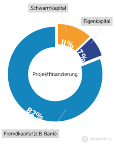 immobilienfunding