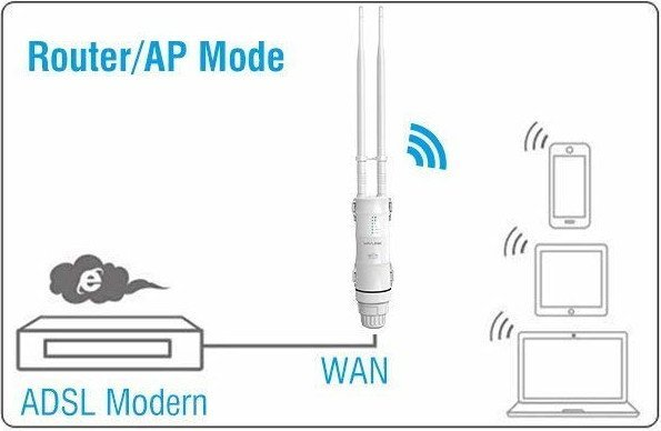 wlan-repeater router/ap