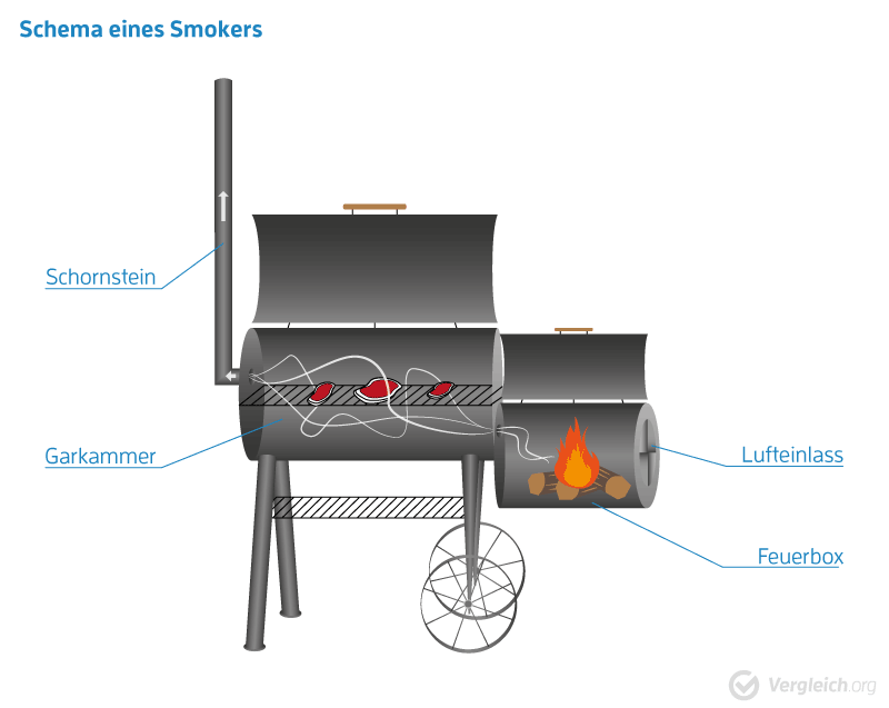 Schema Barrel-Smoker mit Feuerbox