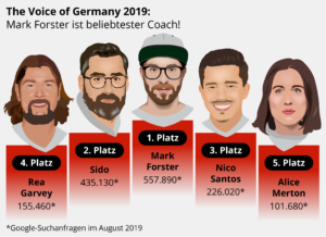 """The Voice of Germany"" 2019: Mark Forster ist meistgesuchter Coach!"